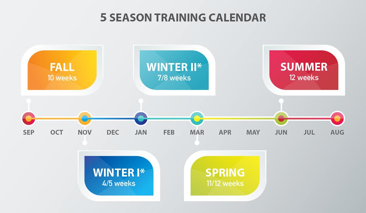 5 Seasons